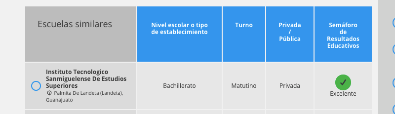 Resultados Educativos Prepa Sanmiguelense